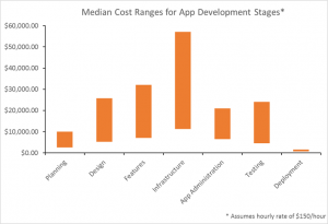 median-cost-ranges-app-development-stages